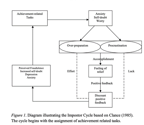 Diagram Illustrating the Imposter Cycle based on Clance